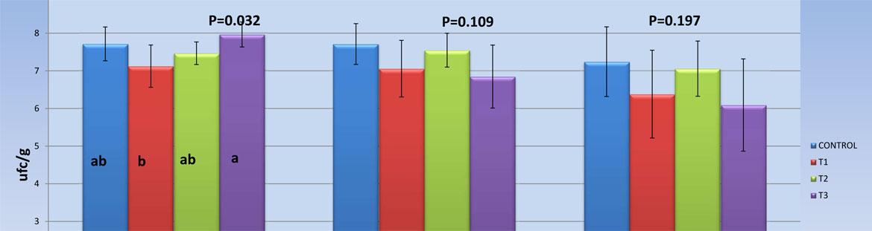 Análisis Estadístico de Resultados